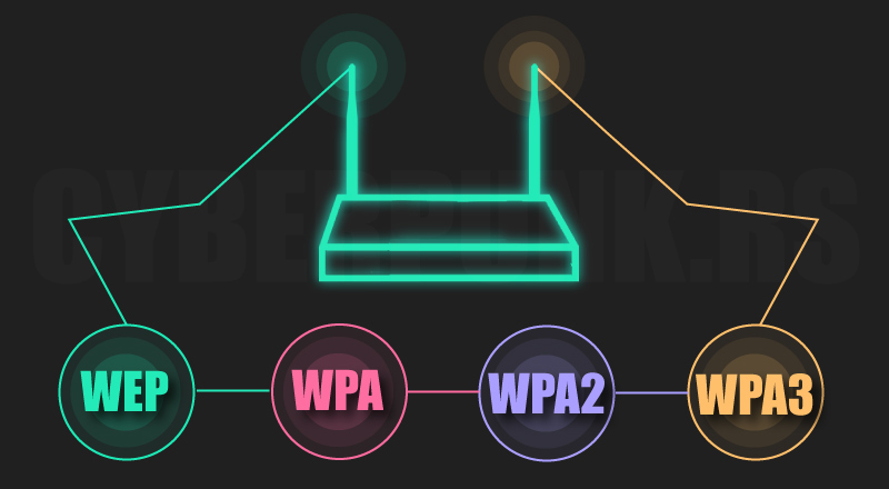 WEP,WPA,WPA2 Learn how to Hack WiFi Networks Security of Wireless Networks Video